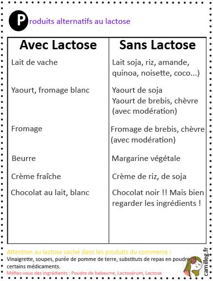 Gluten & Lactose : par quoi les remplacer ?